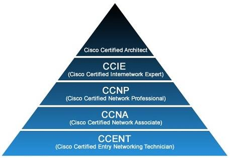 Cisco saadet zinciri piramidi