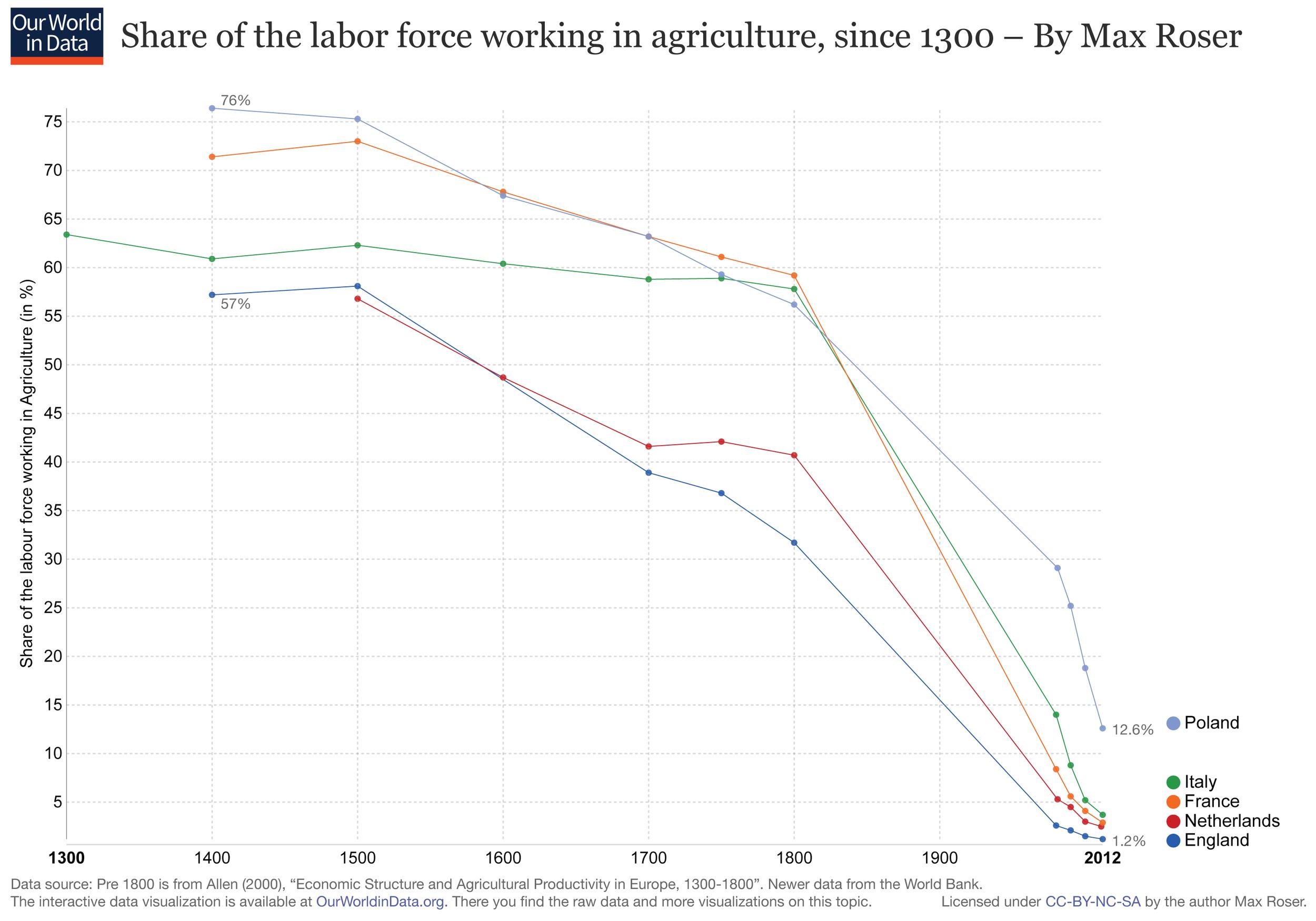 Fransa'da 1400'lerde, her 100 kişinin 70'ten fazlası çiftçiydi. Bugünse 100 kişiden 2'si çiftçi.