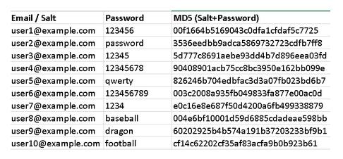 Email adresini salt olarak kullanan bir sistem. Açık şifre (2. kolon) depolanmıyor, sadece MD5 kolonundakiler depolanıyor.