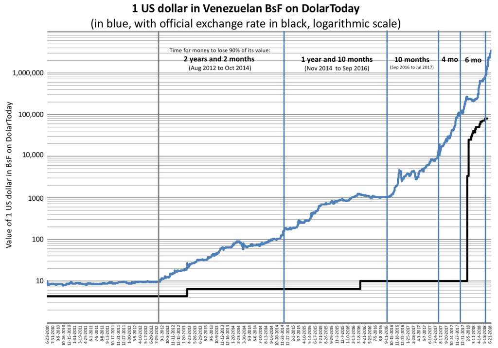 """2000 yılından bu yana, 1 doların kaç """"bolivar"""" ettiğini gösteriyor. Mavi çizgi gerçek kur, siyah da resmi (çünkü  sabit kur  rejimi var). Grafik logaritmik, öteki türlüsü sığmazdı. Bunu iyice göstermek için dikey mavi çizgiler çizmişler: Her iki mavi çizgi arası, %90 değer kaybu var. Yani en sondaki 6 aylık sürede paranın değeri onda bire inmiş, ve bu kayıp,ondan önceki 4 aylık dönemdeki %90 değer kaybının üstüne gelmiş."""