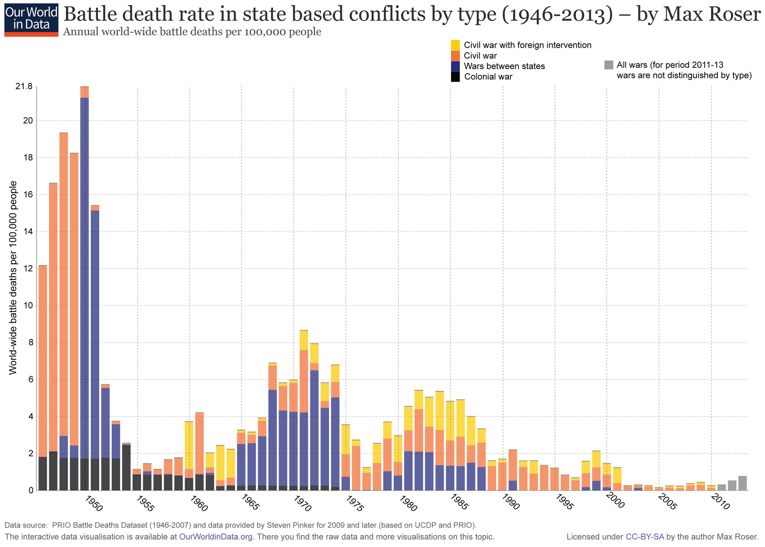 2. Dünya Savaşı sonrası, savaşlardaki ölüm oranları. Özellikle endüstriyelleşmiş ülkelerin çoğunun arasında savaşı bırak, savaş tehdidi bile yok.