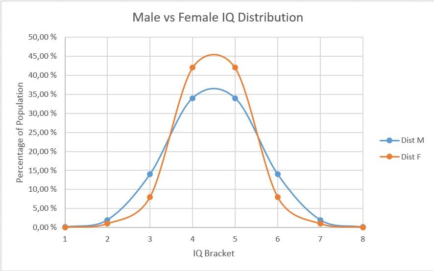 male-and-female-iq-distributions.jpg