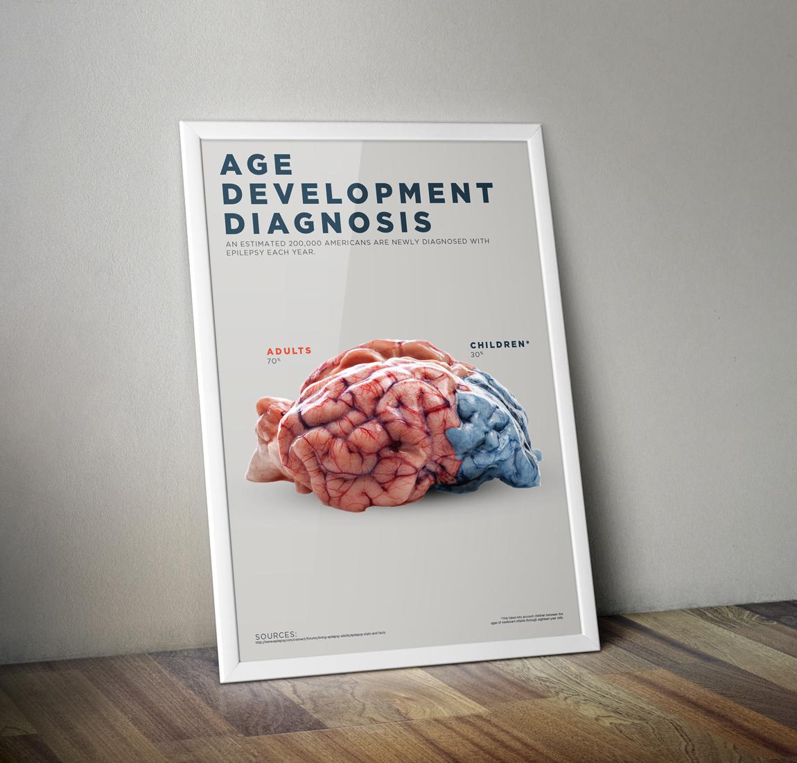 Age Development Diagnosis