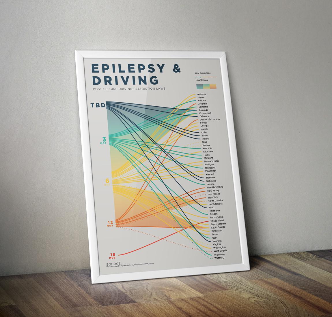 Epilepsy & Driving