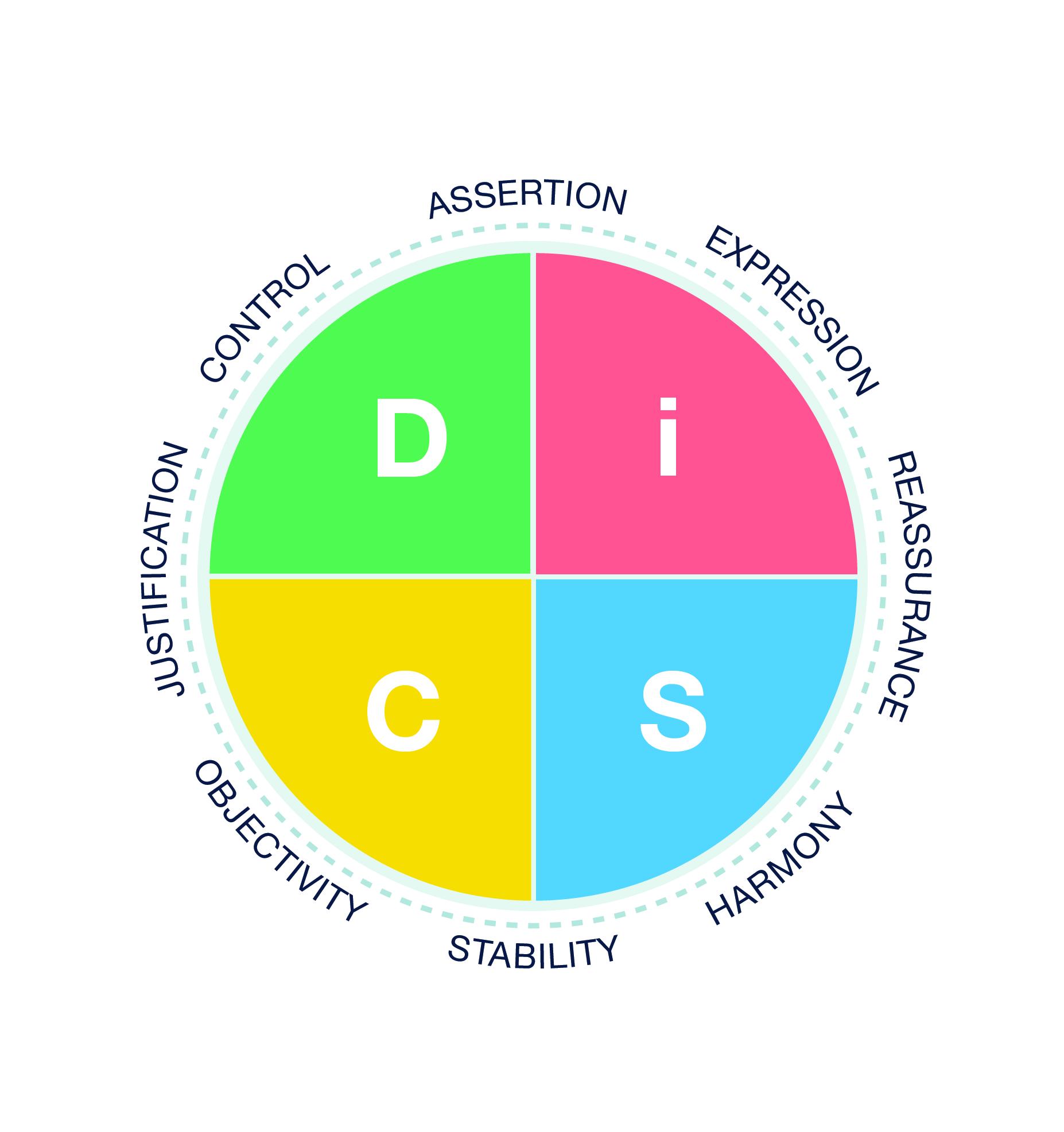 DiSC Map.jpg