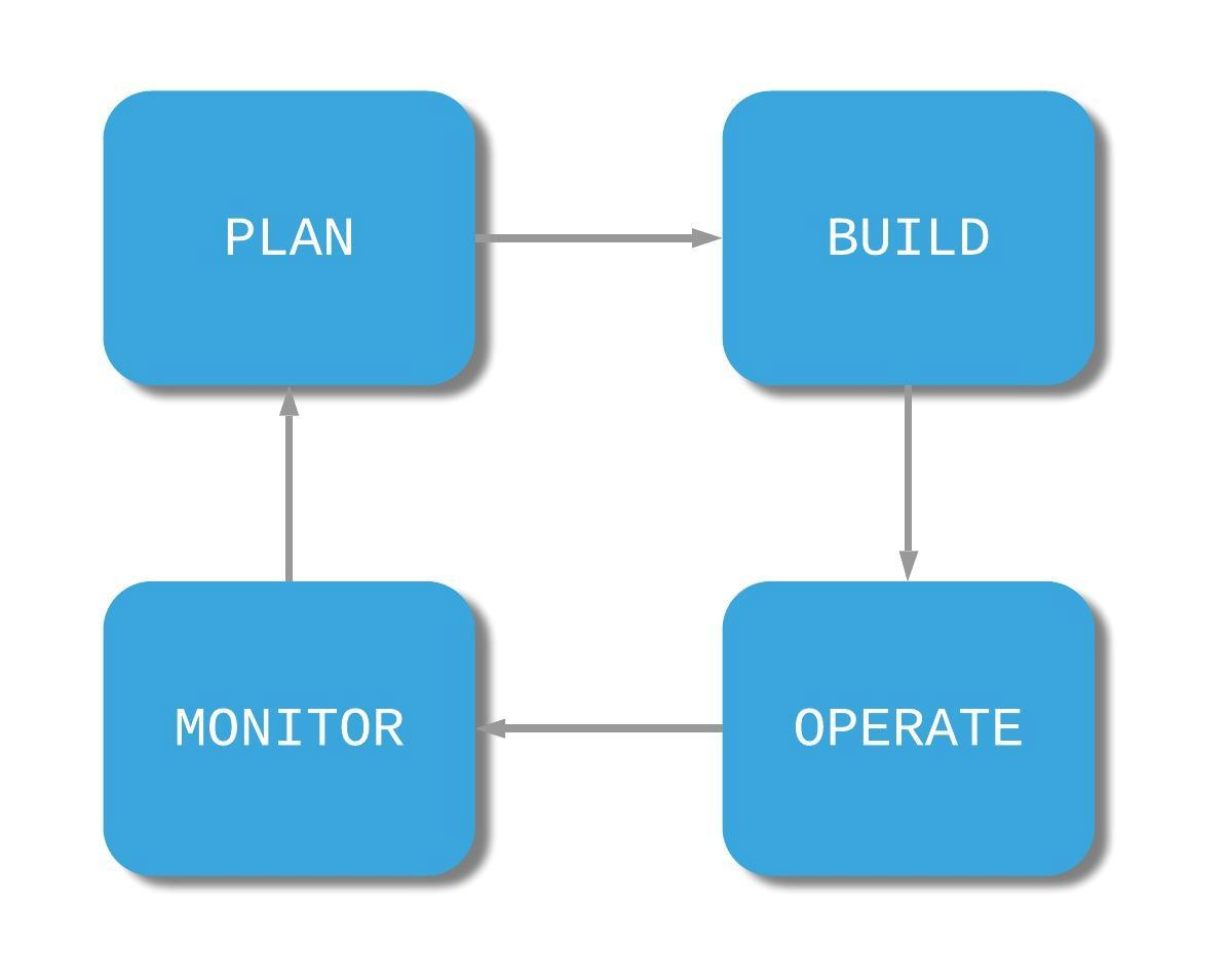 IT-Management-model.png