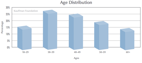 Age of startup founder, 2013 U.S. business launches.