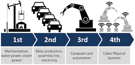 Graphic of Industry 4.0