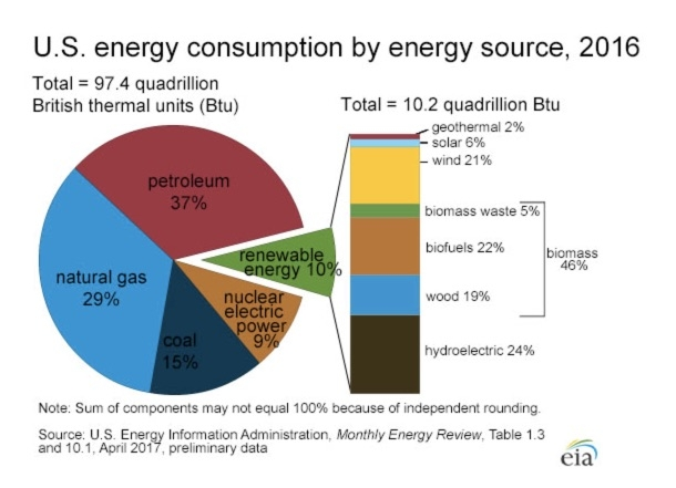 Right now, only ten percent of our consumption is renewable energy -