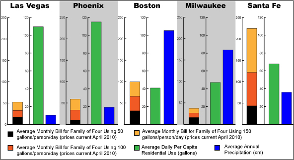 This comparison shows that due to utility pricing structures certain urban areas, such as Boston, which has high rainfall and low consumption, can have pay higher water rates than in cities like Phoenix, where rainfall is low and consumption is high.