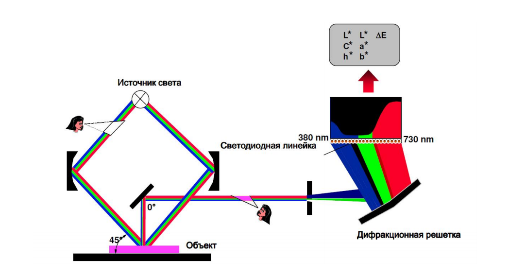 Принцип работы спектрофотометра.
