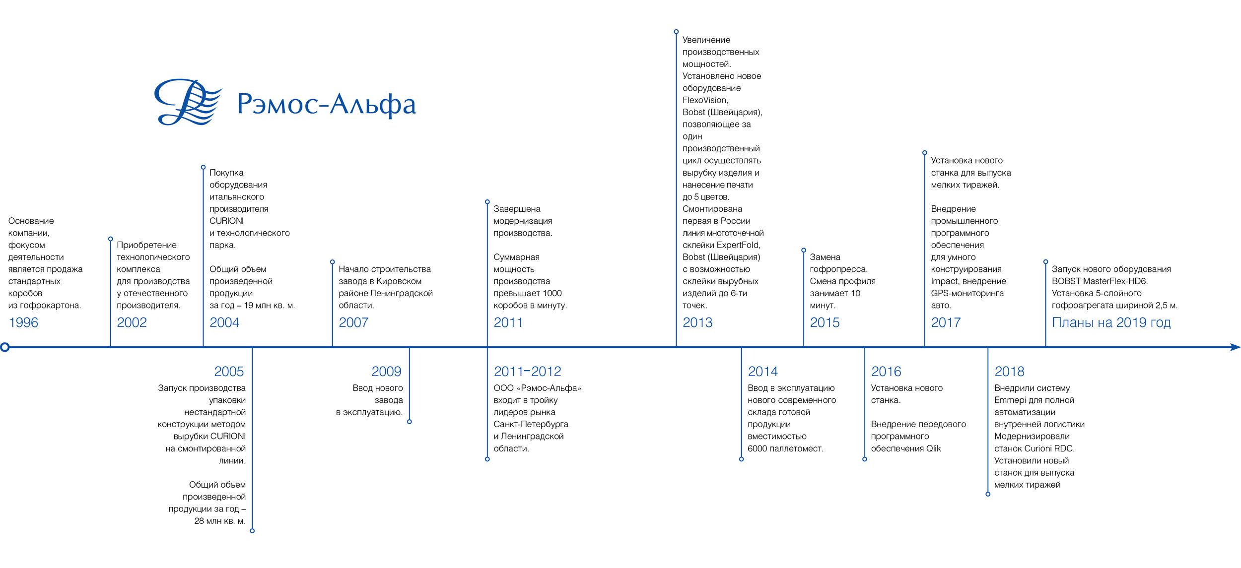 Remos_Alpha_Brochure RU 2019 история компании. jpg.jpg