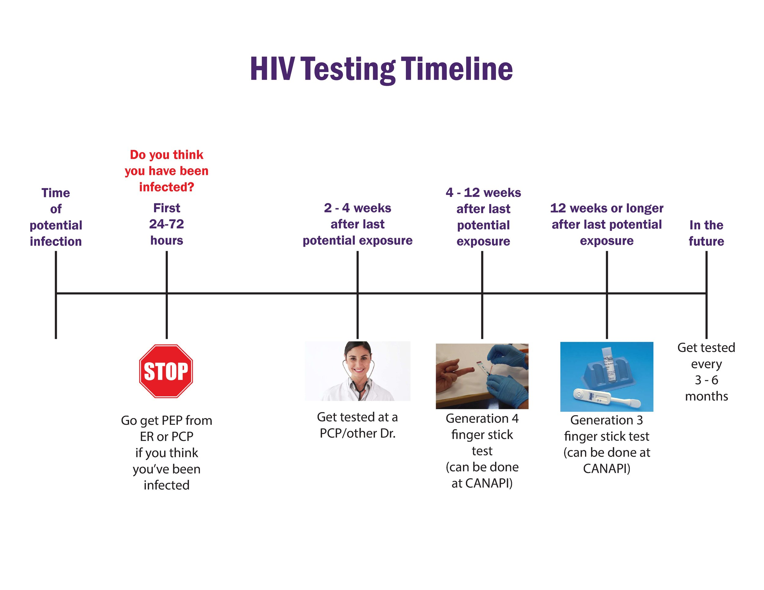 HIV Prevention — CANAPI