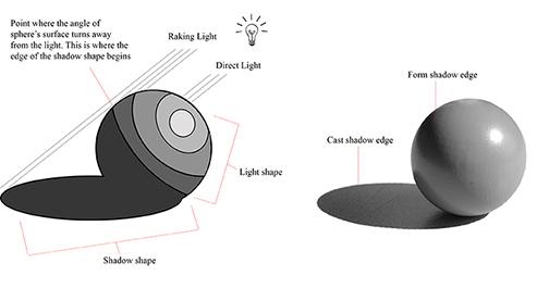 form shadow ege vs cast shadow edge copy.jpg