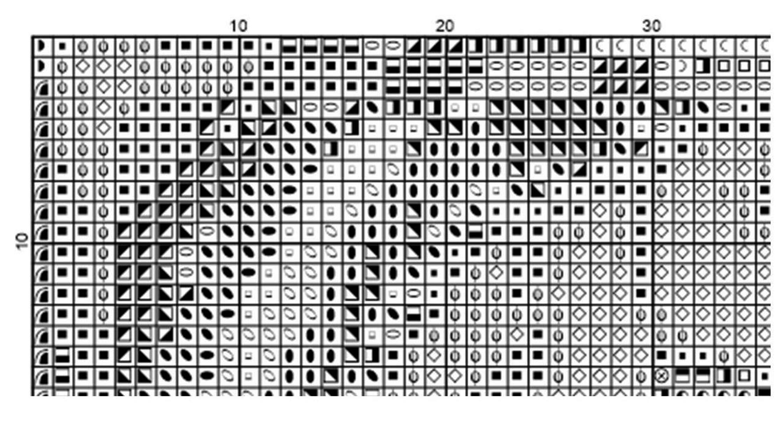Symbols chart / Esquema con símbolos