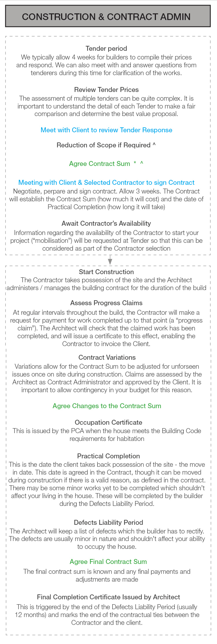 04 Construction Contract Admin.jpg