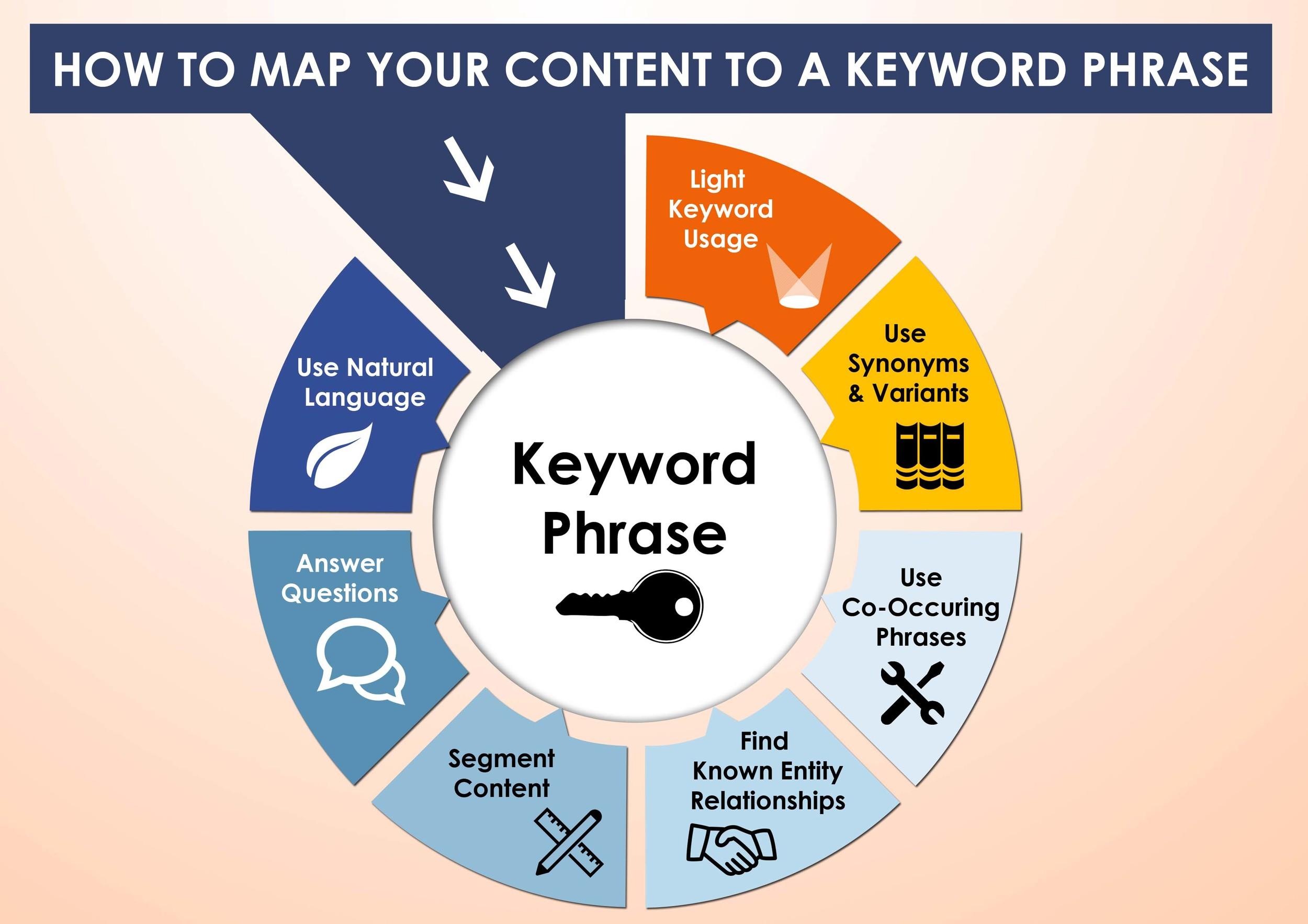 Keyword-Phrase-Mapping