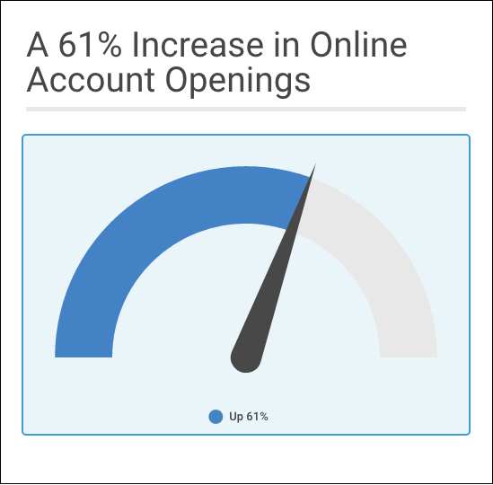 In Q1 2016 , total account acquisition increased 10% over the same period in 2015. The bank also witnessed a  61% increase  in online checking account openings.