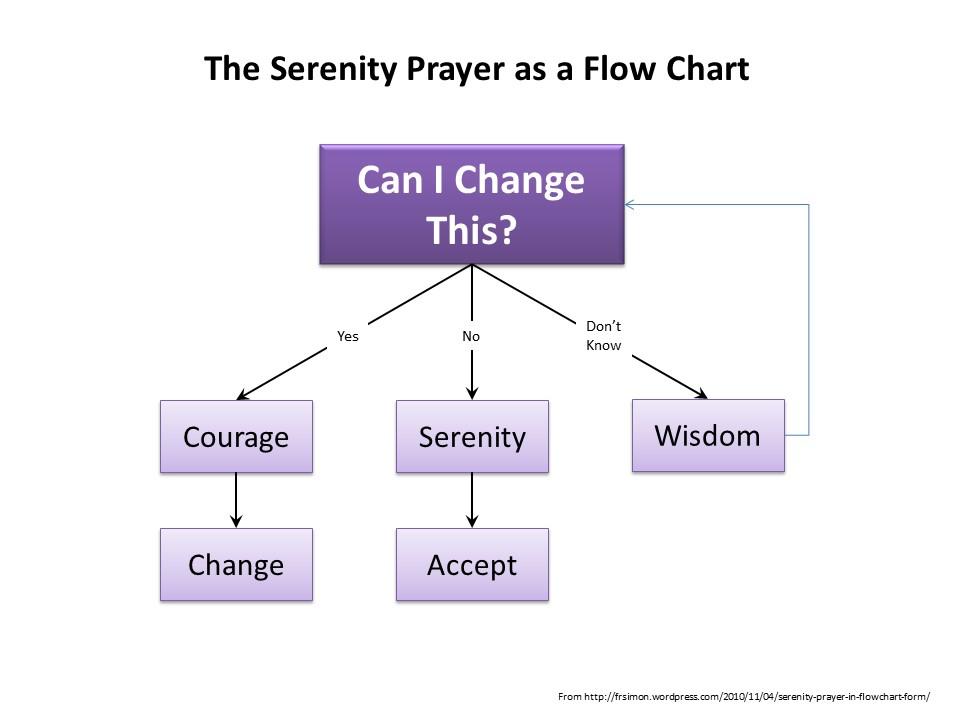 Serenity Prayer Flowchart.jpg