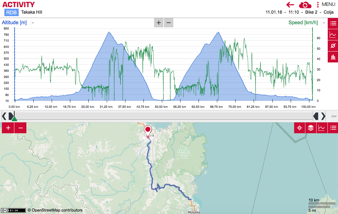 Route Profile Takaka Hill
