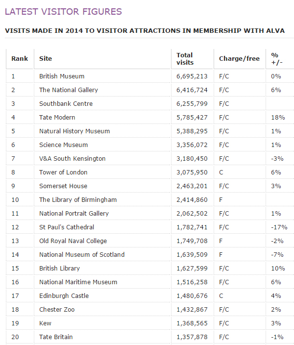 Image: The top 20 visitor attractions in the UK, from the ALVA website