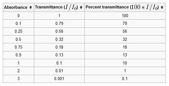 Optical Densities Chart