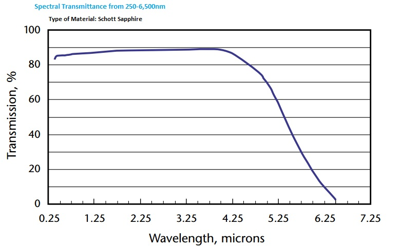 Sapphire transmission range of 250-5,000nm