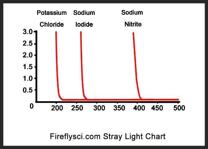 stray light fireflysci