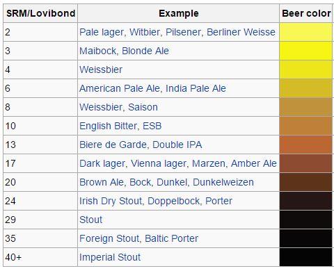 beer srm