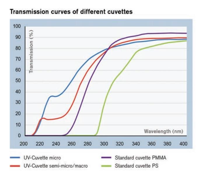 transmission curves plastic cuvettes.jpg