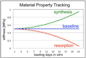 Fig 3: MATE captures changes in material properties over time