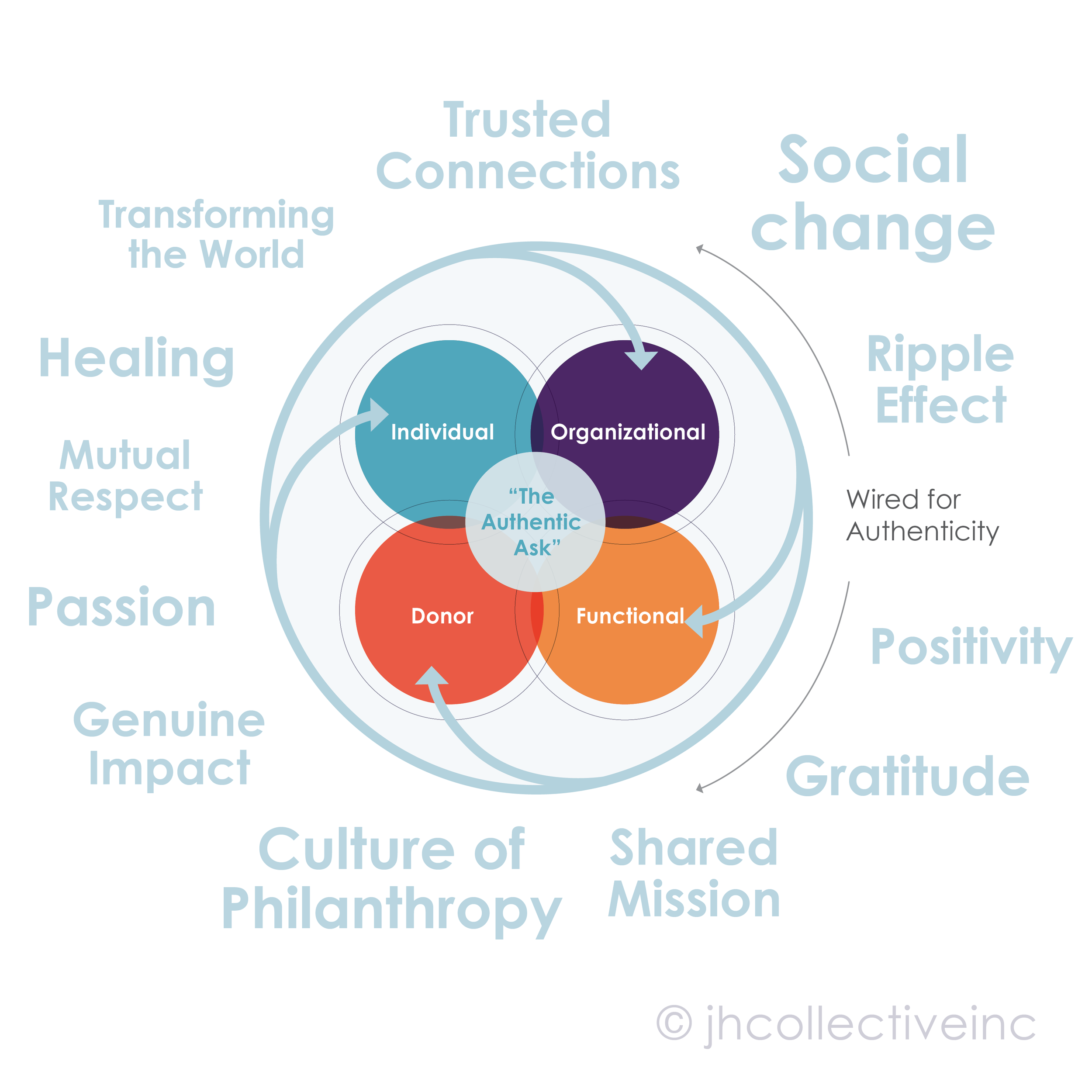 JHC-graphic-holistic-process-authenticity-watermarked-v2.png