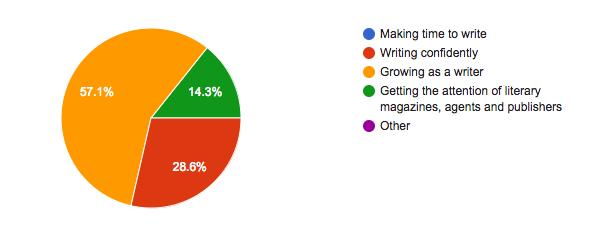 Growing as a writer