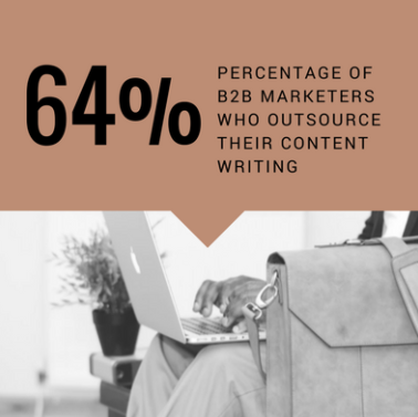 64% of B2B marketers outsource their content writing.