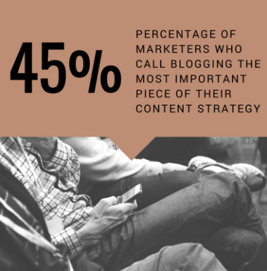 45% of marketers call blogging the most important piece of their content strategy.