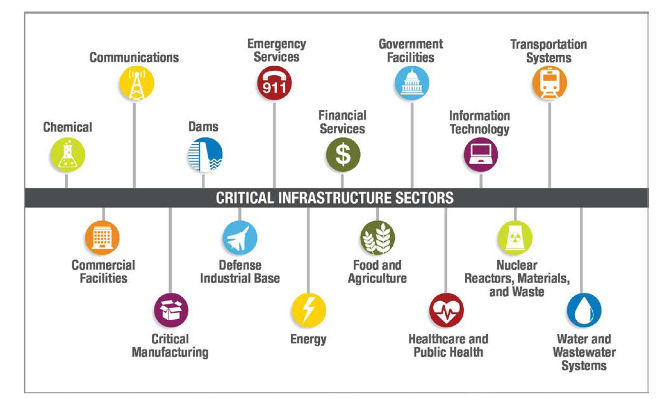 The 16 critical infrastructure systems identified by the Department of Homeland Security