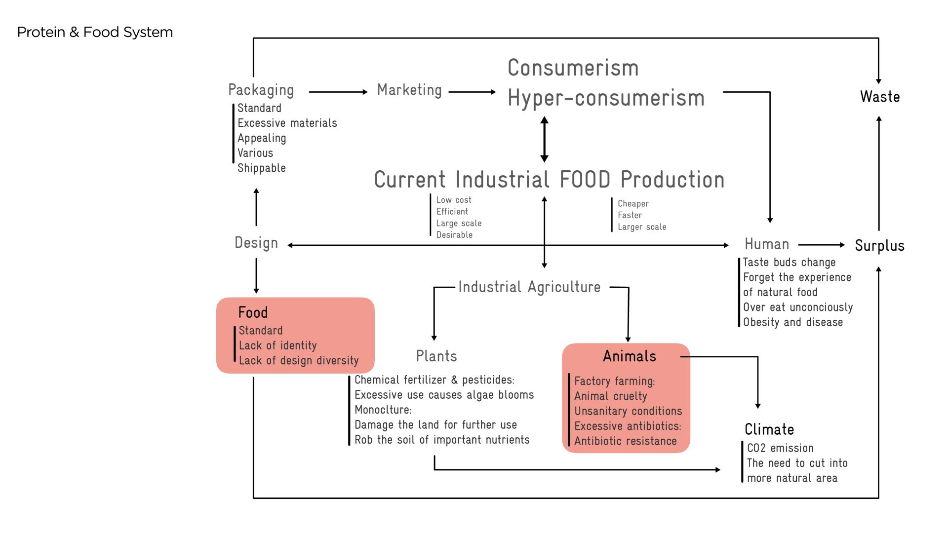 food futures slide 0507 v2.020.jpeg