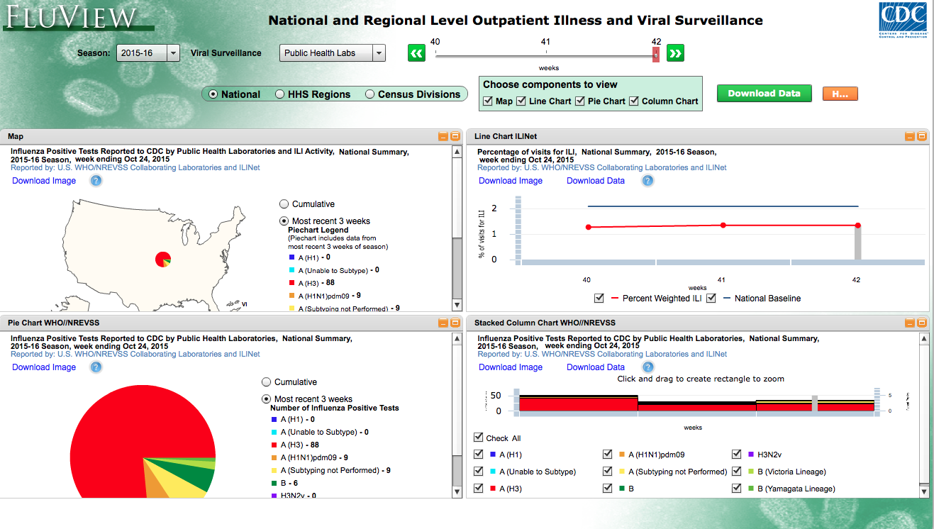 Figure 1. CDC Flu View Interactive dashboard:  http://gis.cdc.gov/grasp/fluview/fluportaldashboard.html