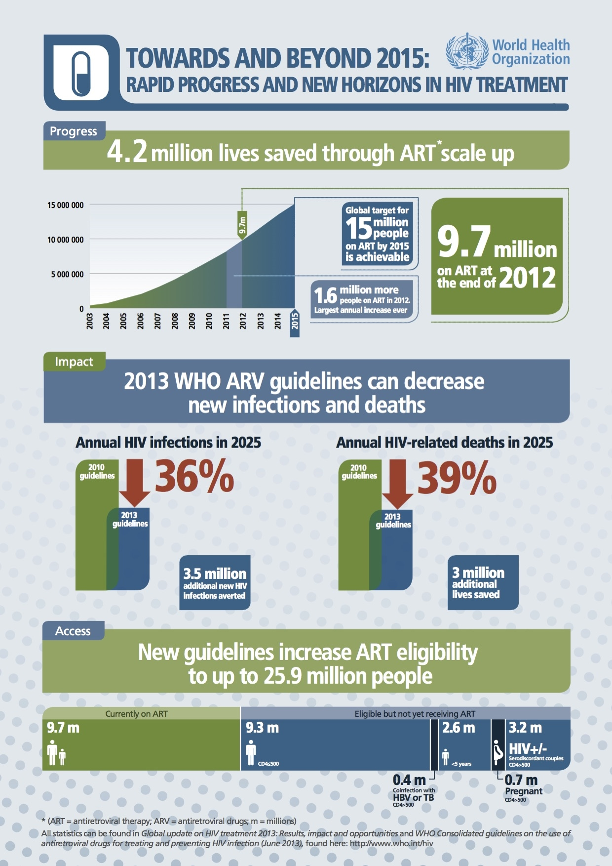 Figure 1.  WHO infograph  detailing the impact of expanding ART (antiretroviral therapy)
