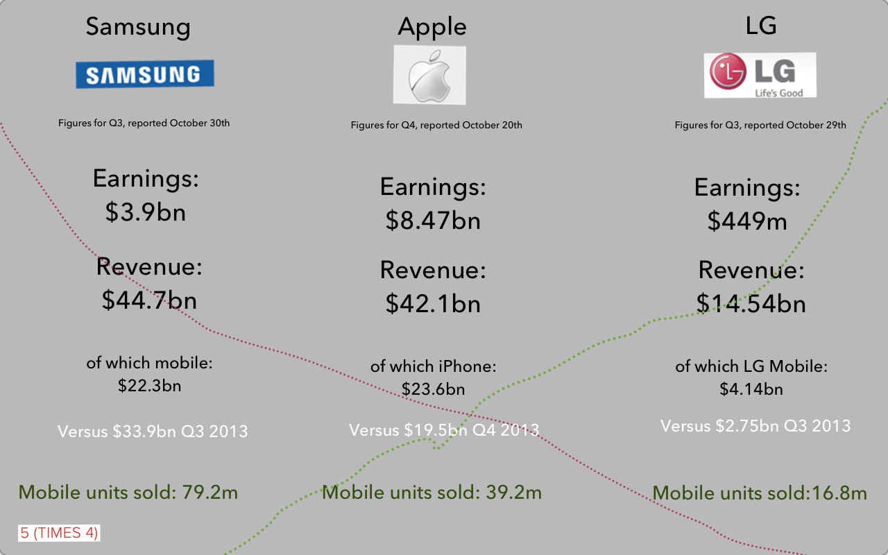 A Quick Glance at the state of the smartphone market.