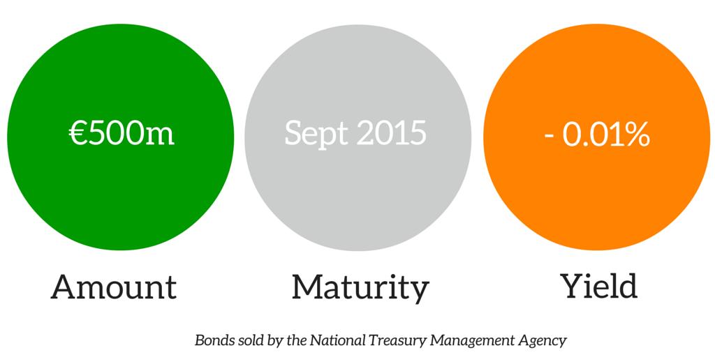 ireland negative yield bond sale