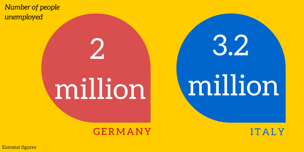 unemployment in germany and italy