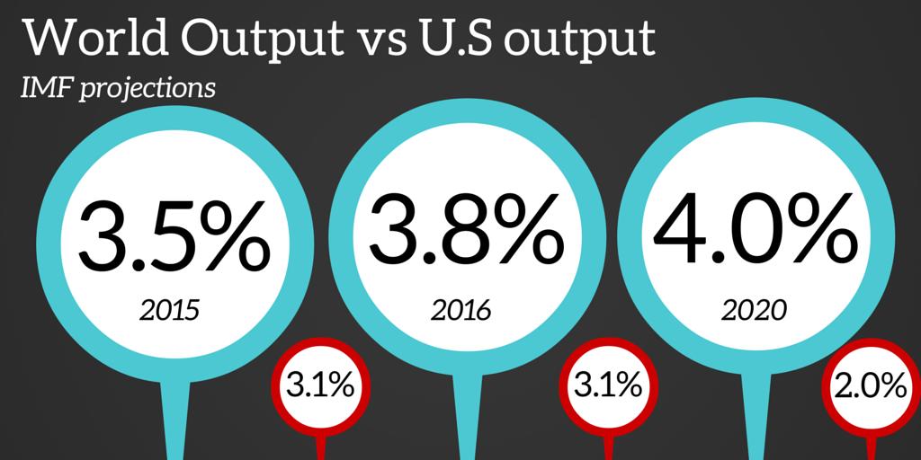 world versus U.S output
