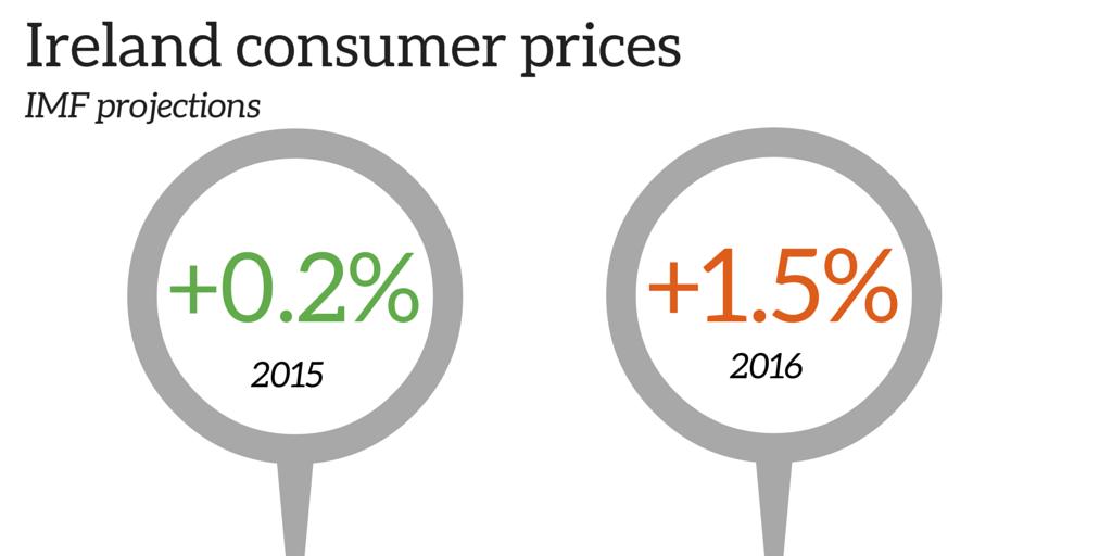 ireland inflation
