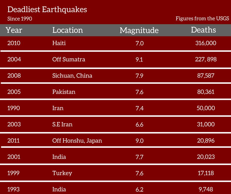 deadliest earthquakes since 1990
