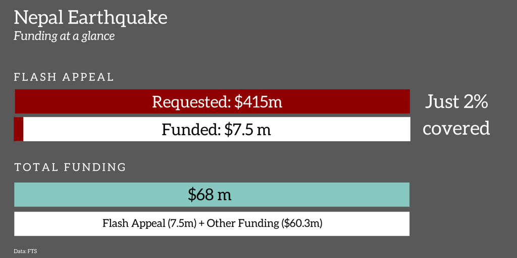 nepal earthquake funding at a glace