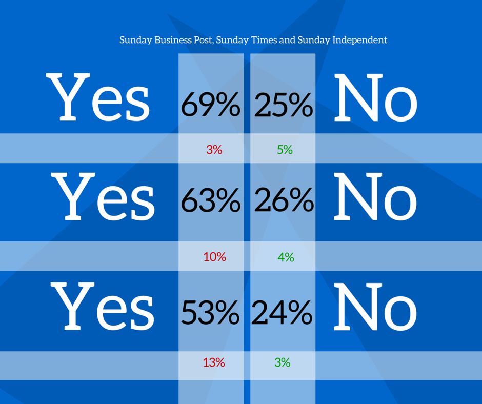 irish marriage referendum polls