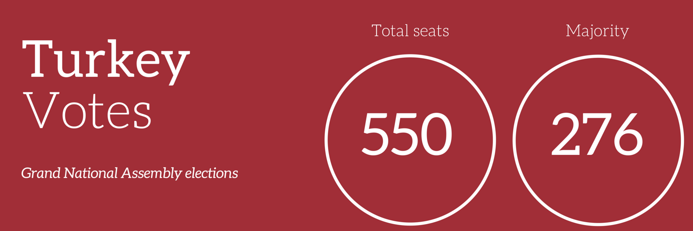 turkey election result 2015