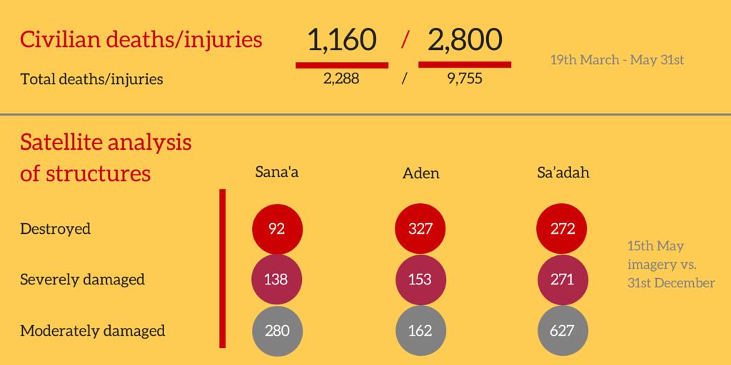 yemen deaths, structural damage