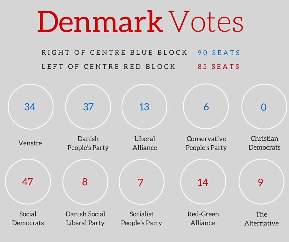denmark election result at a glance